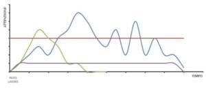 Foto 6 - Questo grafico ritrae alcune comuni linee di attenzione: - Il puledro cresce rapidamente, ma altrettanto rapidamente cala. Abbiamo poco tempo per insegnare cose nuove. - Il cavallo discontinuo va richiamato spesso per riuscire a mantenere alta la concentrazione. - Il cavallo meccanico non entra mai in concentrazione, disinteressandosi del lavoro.